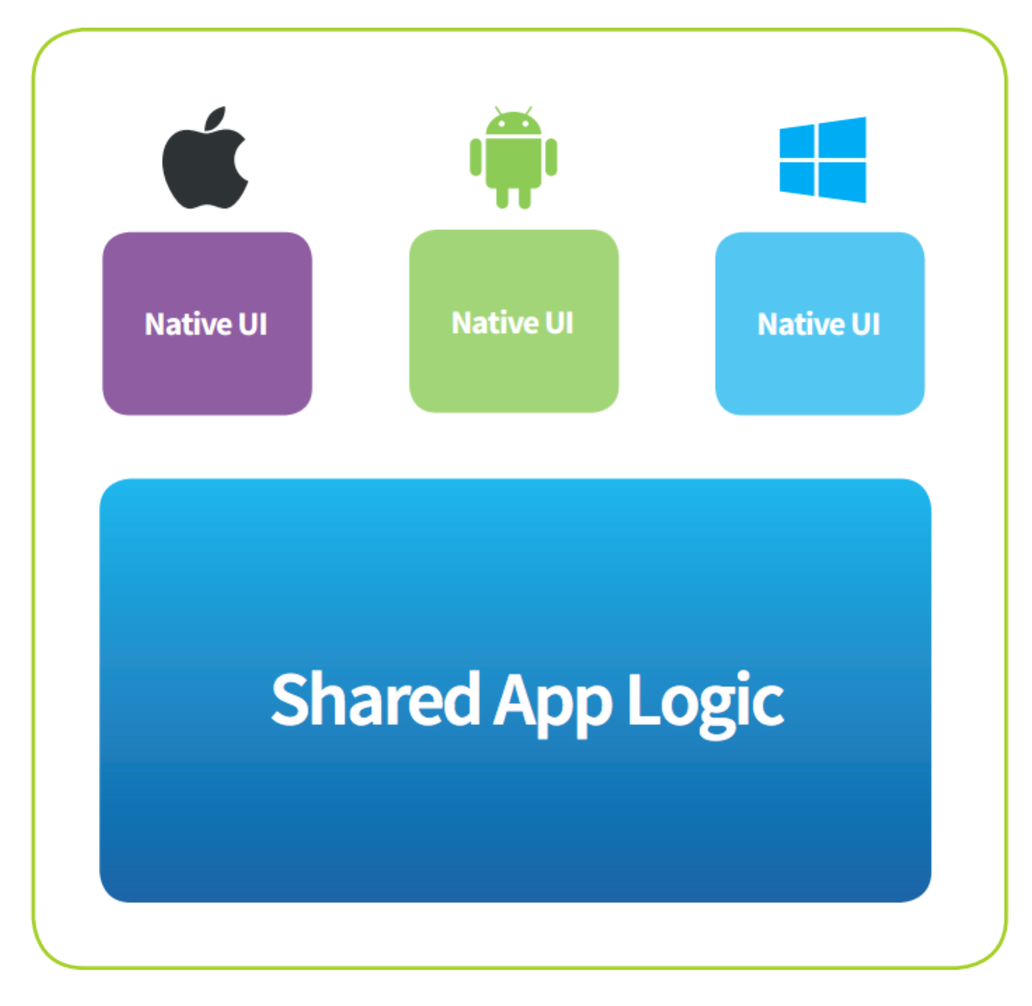 Xamarin promotes shared application logic across navtive UIs
